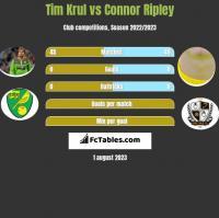 Tim Krul vs Connor Ripley h2h player stats