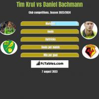 Tim Krul vs Daniel Bachmann h2h player stats