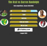 Tim Krul vs Darren Randolph h2h player stats