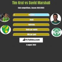 Tim Krul vs David Marshall h2h player stats