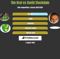 Tim Krul vs David Stockdale h2h player stats
