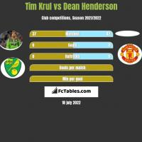 Tim Krul vs Dean Henderson h2h player stats