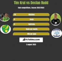 Tim Krul vs Declan Rudd h2h player stats