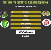 Tim Krul vs Dimitrios Konstantopoulos h2h player stats