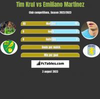 Tim Krul vs Emiliano Martinez h2h player stats
