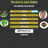 Tim Krul vs Jack Walton h2h player stats
