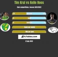 Tim Krul vs Kelle Roos h2h player stats