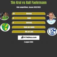 Tim Krul vs Ralf Faehrmann h2h player stats
