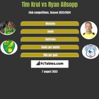 Tim Krul vs Ryan Allsopp h2h player stats
