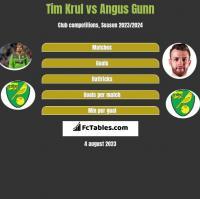 Tim Krul vs Angus Gunn h2h player stats