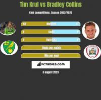 Tim Krul vs Bradley Collins h2h player stats