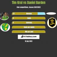 Tim Krul vs Daniel Barden h2h player stats