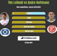 Tim Leibold vs Andre Hoffmann h2h player stats