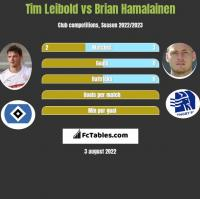 Tim Leibold vs Brian Hamalainen h2h player stats