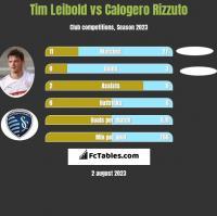 Tim Leibold vs Calogero Rizzuto h2h player stats