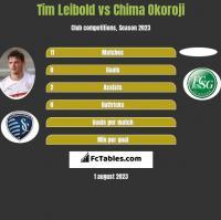 Tim Leibold vs Chima Okoroji h2h player stats