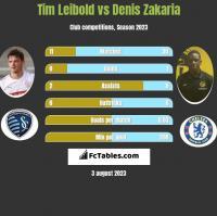 Tim Leibold vs Denis Zakaria h2h player stats