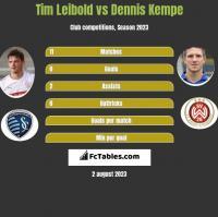 Tim Leibold vs Dennis Kempe h2h player stats