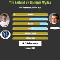 Tim Leibold vs Dominik Wydra h2h player stats