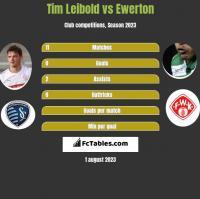Tim Leibold vs Ewerton h2h player stats