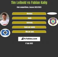 Tim Leibold vs Fabian Kalig h2h player stats