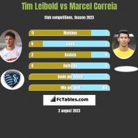 Tim Leibold vs Marcel Correia h2h player stats