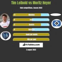 Tim Leibold vs Moritz Heyer h2h player stats
