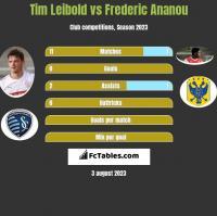 Tim Leibold vs Frederic Ananou h2h player stats