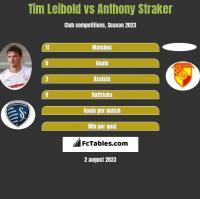 Tim Leibold vs Anthony Straker h2h player stats