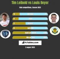 Tim Leibold vs Louis Beyer h2h player stats
