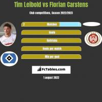 Tim Leibold vs Florian Carstens h2h player stats