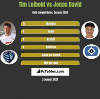 Tim Leibold vs Jonas David h2h player stats