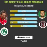 Tim Matavz vs Ali Ahmed Mabkhout h2h player stats