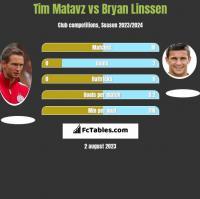 Tim Matavz vs Bryan Linssen h2h player stats