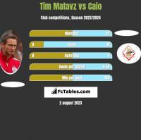 Tim Matavz vs Caio h2h player stats