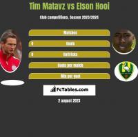 Tim Matavz vs Elson Hooi h2h player stats