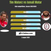 Tim Matavz vs Ismail Matar h2h player stats