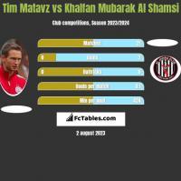 Tim Matavz vs Khalfan Mubarak Al Shamsi h2h player stats