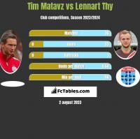 Tim Matavz vs Lennart Thy h2h player stats