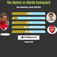 Tim Matavz vs Martin Oedegaard h2h player stats
