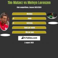 Tim Matavz vs Melvyn Lorenzen h2h player stats