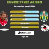 Tim Matavz vs Mike van Duinen h2h player stats
