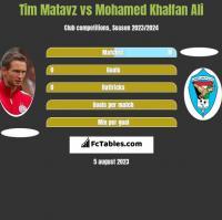 Tim Matavz vs Mohamed Khalfan Ali h2h player stats