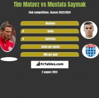 Tim Matavz vs Mustafa Saymak h2h player stats