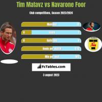 Tim Matavz vs Navarone Foor h2h player stats