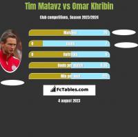 Tim Matavz vs Omar Khribin h2h player stats