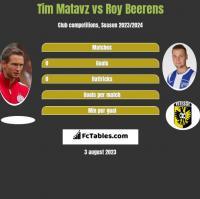 Tim Matavz vs Roy Beerens h2h player stats