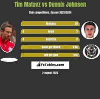 Tim Matavz vs Dennis Johnsen h2h player stats