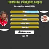 Tim Matavz vs Thijmen Goppel h2h player stats