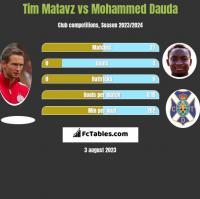 Tim Matavz vs Mohammed Dauda h2h player stats
